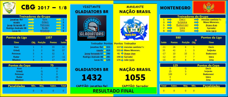 0_1513723766517_CBG - GT.BR Vs NBR - Final Result.png