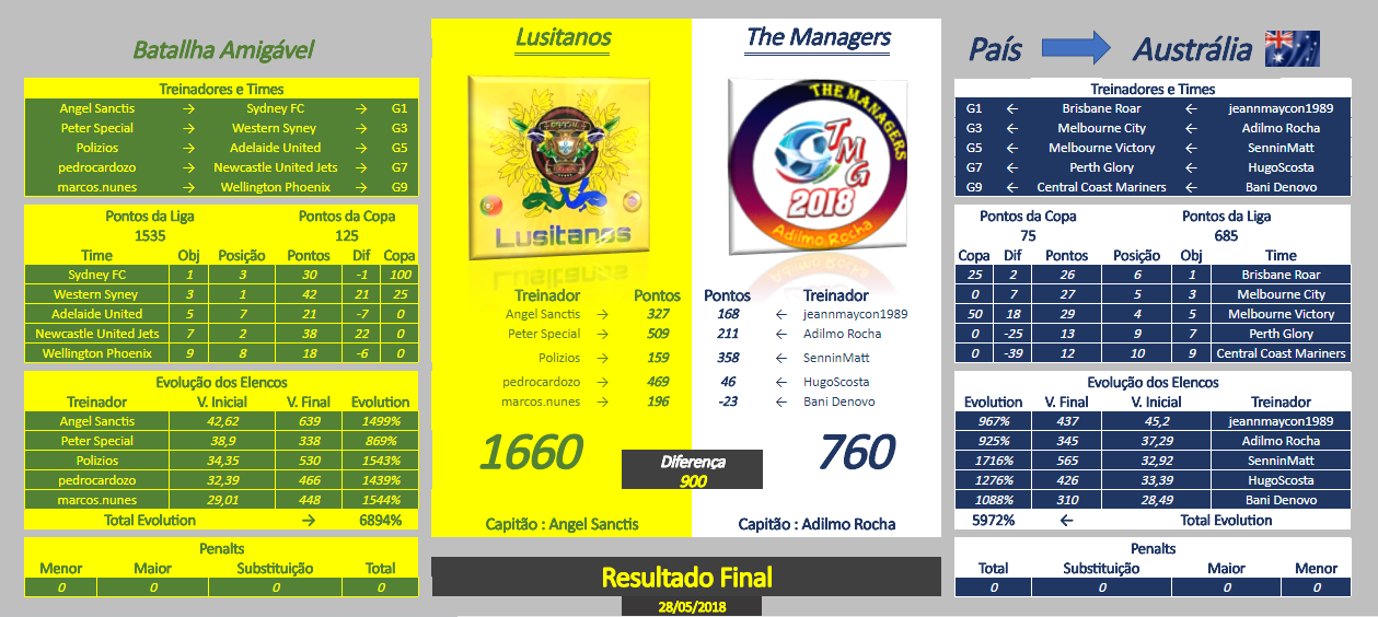 0_1527640198686_Resultado Final TMG VS LST.PNG