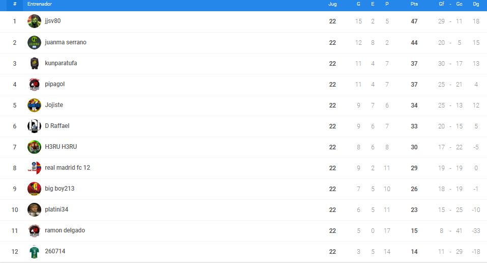 0_1531033448902_clasificacion liga managers oro.PNG