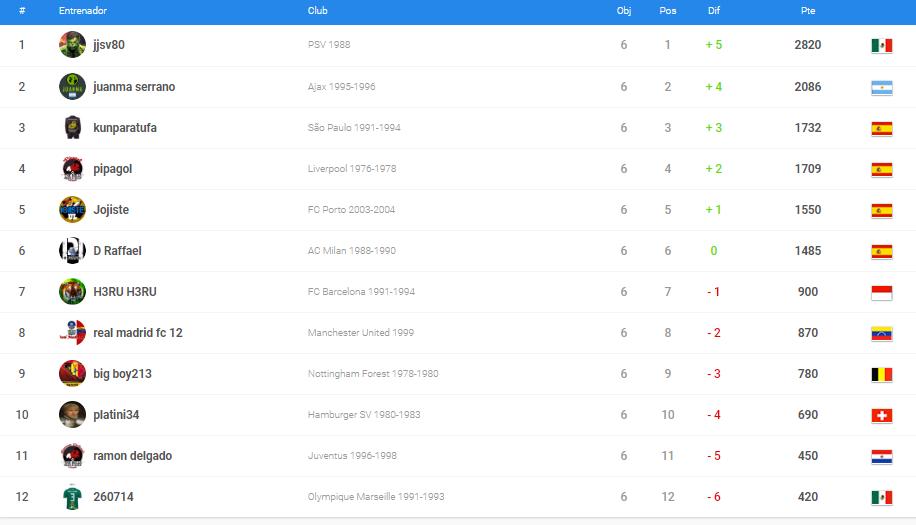 1_1531033448903_clasificacion puntos manager oro.PNG