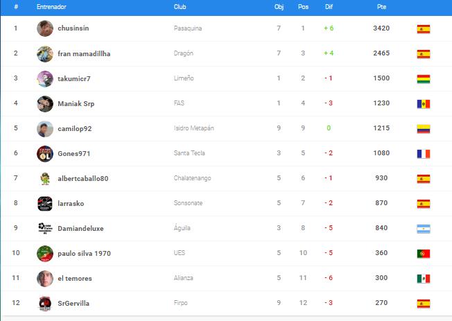 1_1537770130349_plata a final puntos manager.PNG